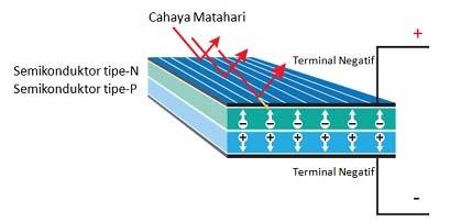 Struktur Dasar Sel Surya (Solar Cell)