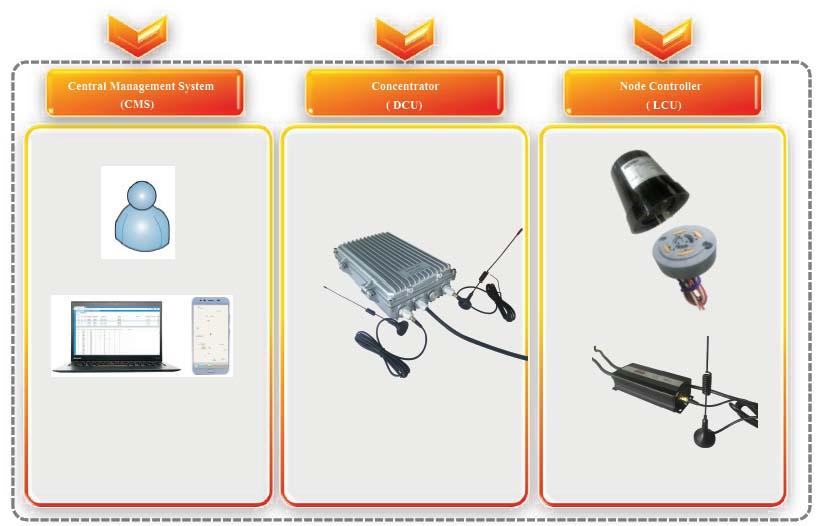 Sistem Kontrol Penerangan LiSmart