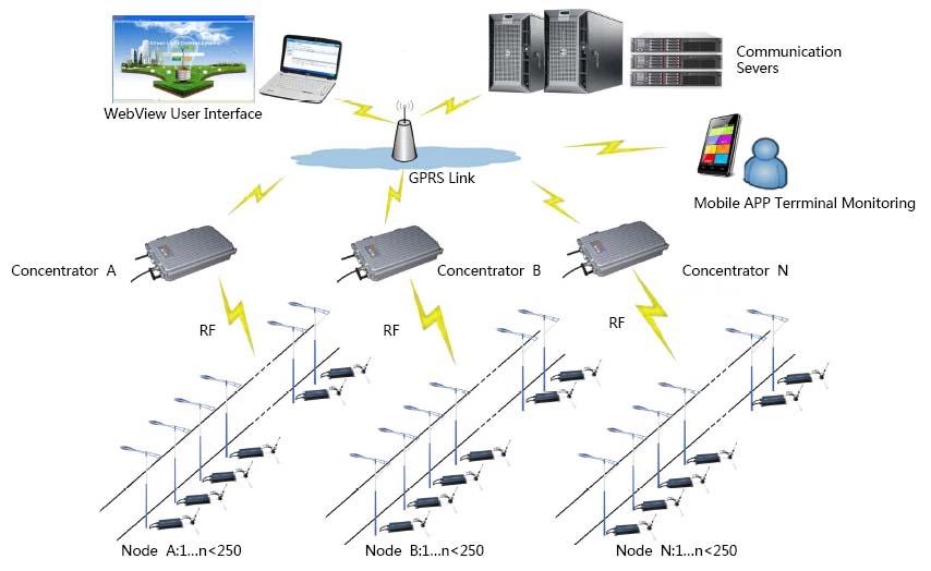 Sistem kontroler penerangan jalan umum tenaga surya (PJUTS) iSmart
