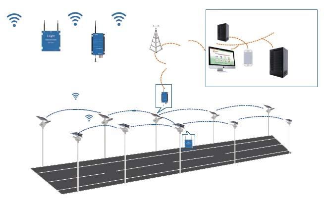Konektivitas wireless Lampu PJUTS All In One Swan Series untuk monitoring dan kontroling
