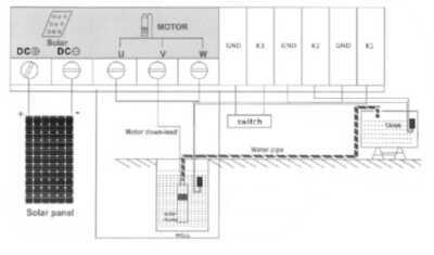 Skema koneksi Pompa Air Tenaga Surya (PATS) CPS2200/100