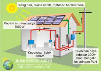 pembangkit listrik tenaga surya on grid