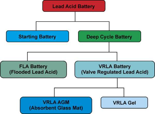 jenis baterai untuk sistem panel surya