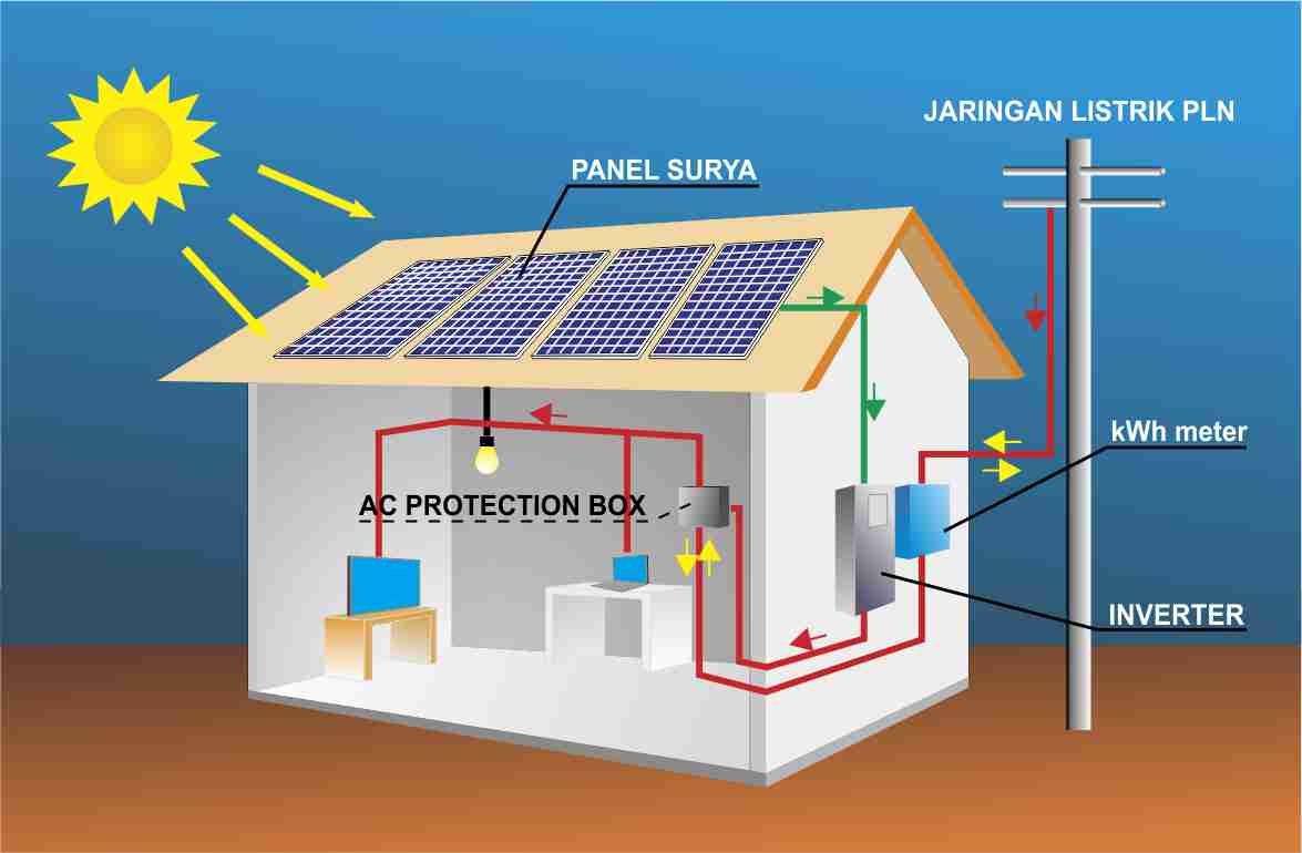 fungsi dan cara kerja solar inverter dalam plts atap